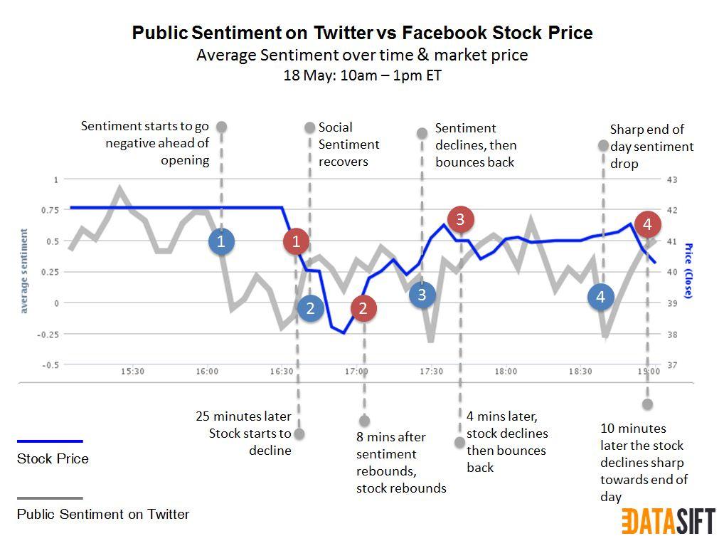 FB-IPO Twitter correlation DCM Capital